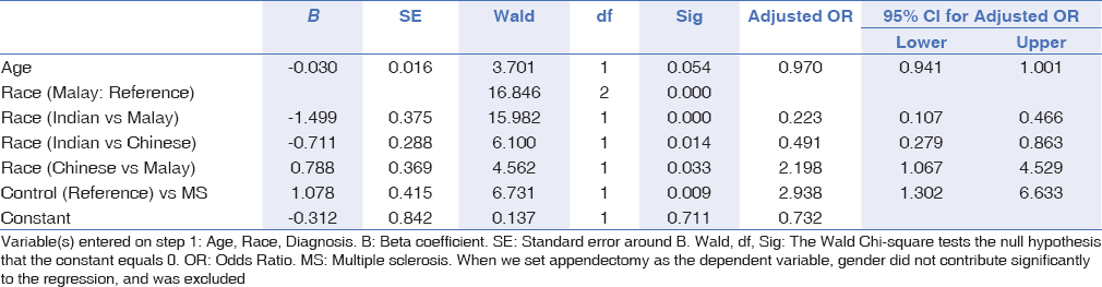 Table 5: Binary logistic regression: appendectomy rates in MS subjects (dependent variable: appendectomy)