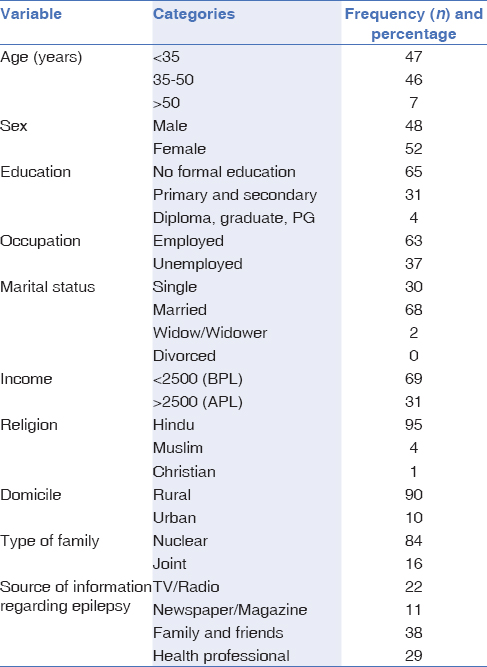 Table 1: Demographic characteristics (<i>n</i>=100)