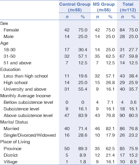 Table 1: Socioeconomic and demographic characteristics of survey participants