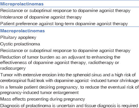 Table 1: Indications for surgery in prolactinomas