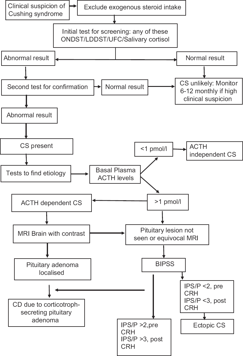 Figure 2: Algorithm for investigations in the patients of suspected Cushing syndrome (CS) . CD: Cushing's disease; ONDST: Overnight dexamethasone suppression test; LDDST: 48-hour low dose dexamethasone suppression test; UFC: 24-hour urinary free cortisol; ACTH: Adrenocorticotrophic hormone; BIPSS: Bilateral simultaneous inferior petrosal sinus sampling, IPS/P: Ratio of inferior petrosal sinus to peripheral ACTH level; CRH: Corticotrophic releasing hormone; HDDST: Overnight high dose dexamethasone suppression (8 mg dexamethasone at midnight) followed by serum cortisol at 8 AM. A >50% suppression suggests ACTH dependent CS due to pituitary tumour. It is not routinely employed now due to its lower sensitivity