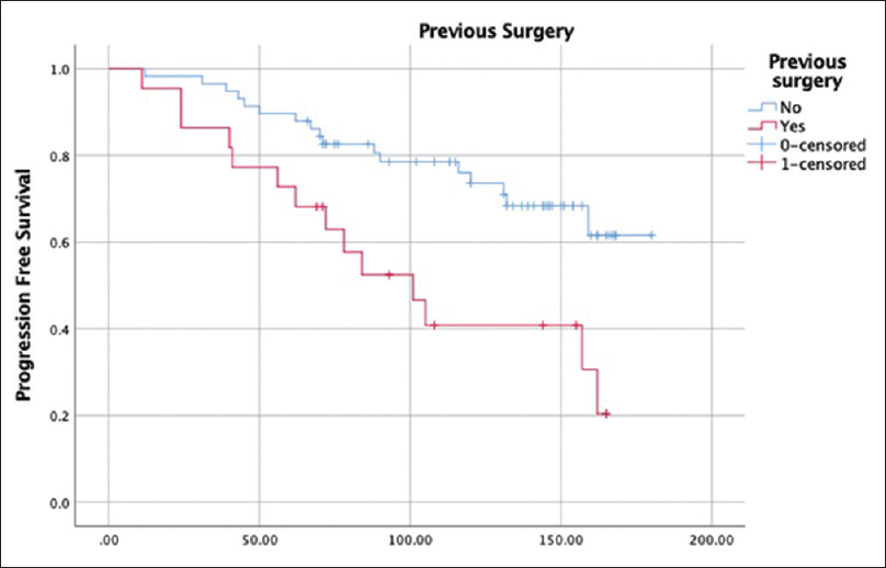 Figure 6: Kaplan-meyer – Progression free survival according to occurrence or not of previous surgery. Log Rank: 0.003
