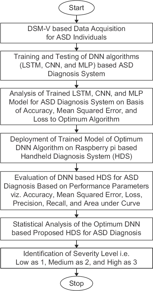 Figure 6: Overall Implementation Flow of DNN-based HDS