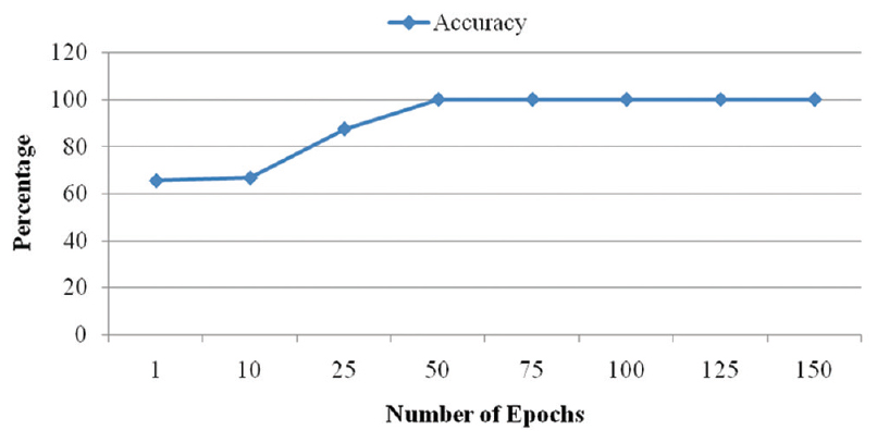 Figure 8: Number of Epoch's vs. Validation Accuracy of LSTM based HDS