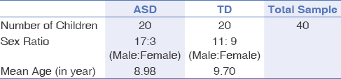 Table 2: Demographic Characteristics of ASD and TD Individuals<sup>[25]</sup>
