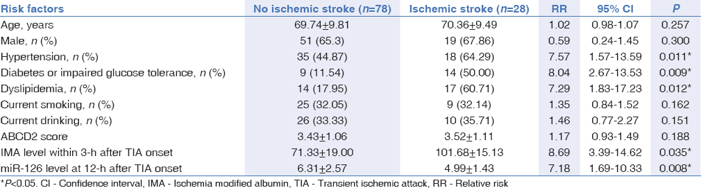 Table 2: Correlation between potential risk factors and secondary cerebral infarction after posterior circulation TIA